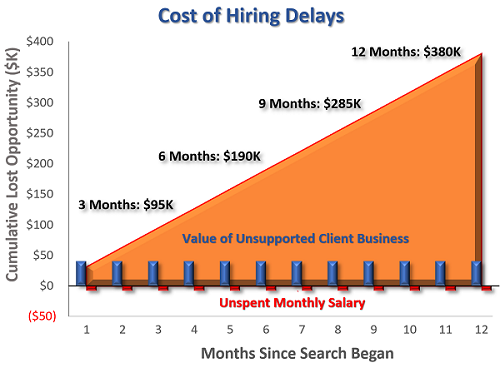 True Cost of Hiring Delays